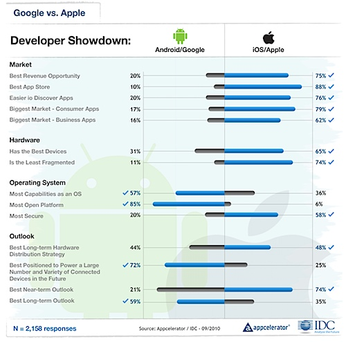 Appcelerator-IDC-Q4-Mobile-Developer-Report-7.png