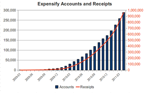 Expensify: What's in your stack? – Coté's People Over Process