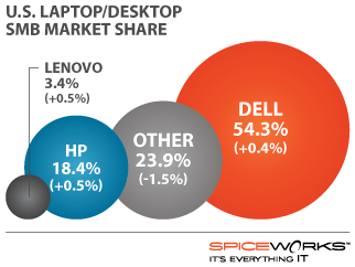 Dell 54.3%, Other 23.9%, HP 18.4%, Lenovo 3.4%