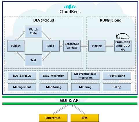 cloudbees-diagram.png